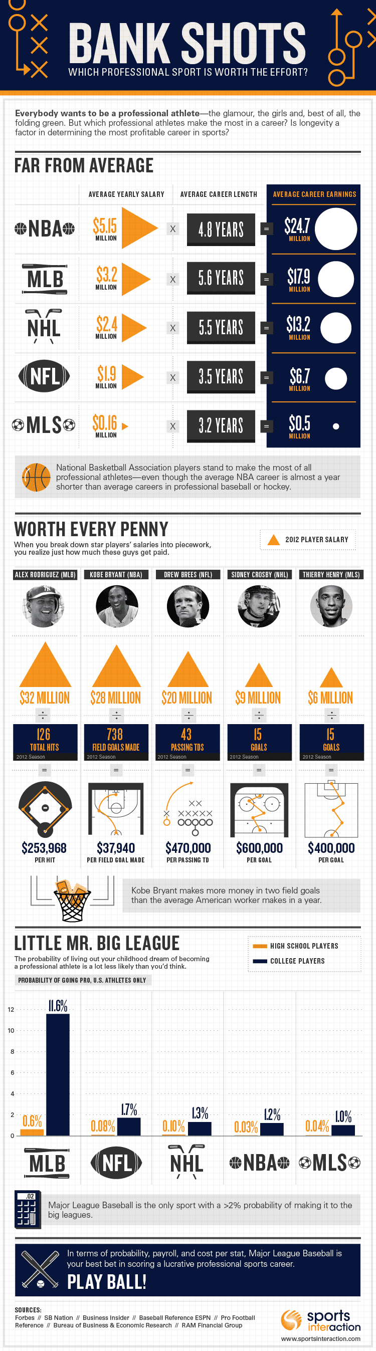 How to Make Money in Professional Sports - Infographic